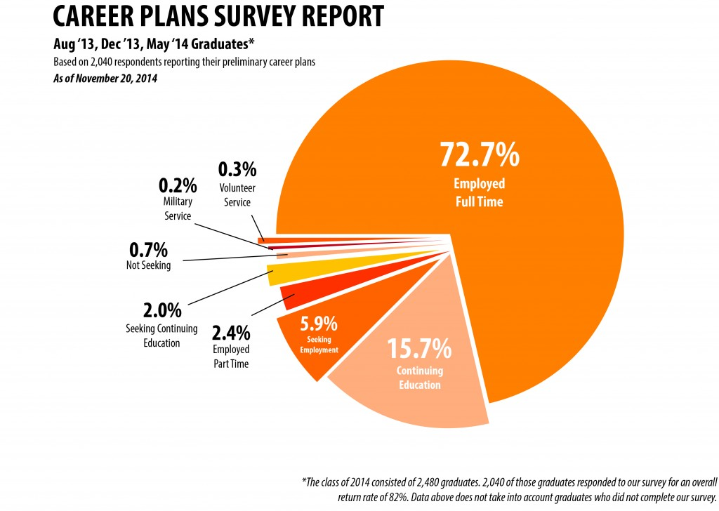 Career Plan Survey - 02 '13-14 Graduates2